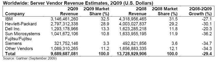 Umsatz im Server-Markt laut Gartner im zweiten Quartal 2009 weltweit.