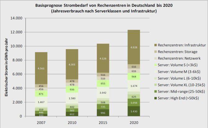 Der Stromverbrauch von Rechenzentren bis 2020, aufgeschlüsselt nach Serverklassen und Infrastruktur (Quelle: Fraunhofer IZM).
