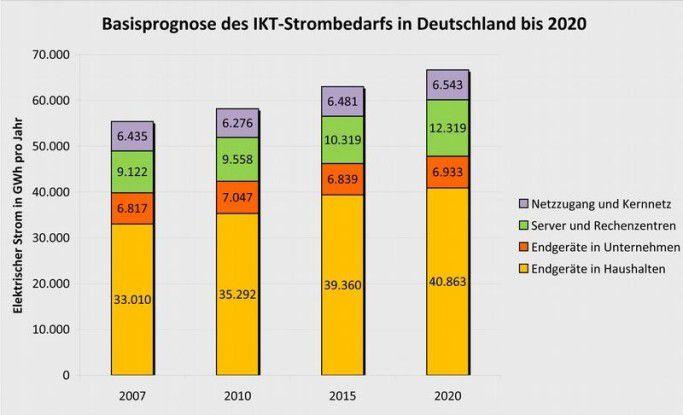 Basisprognose: Nach der Fraunhofer-Studie nimmt der Stromverbrauch im ITK-Bereich bis 2020 um mehr als 20 Prozent zu (Quelle: Fraunhofer IZM).