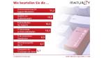 Umfrage von Maturity: Was Anwendern an der IT gefällt - und was nicht - Foto: Maturity