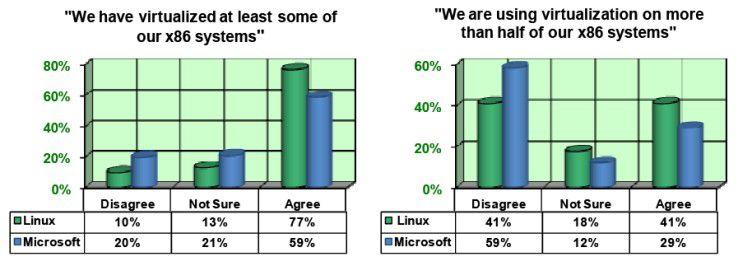 Linux-affine Anwender virtualisieren ihre Server früher und häufiger