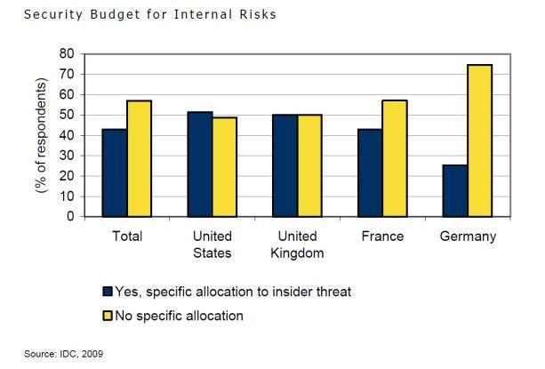 Geringer Etat: Deutsche Unternehmen stellen für interne IT-Risiken besonders wenig Finanzmittel bereit (Quelle: IDC).