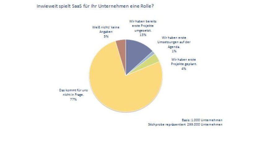 Der Befragung zufolge winken mehr als dreiviertel der mittelständische Unternehmen ab. Sie brauchen SaaS nicht.