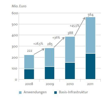 Beeindruckender Aufstieg: Die Entwicklung des Marktes für Cloud Computing(Quelle: BITKOM/techconsult).