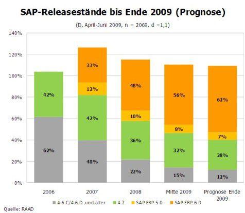 Prognose der Releasestände von SAP-Installationen Ende 2009 (Quelle: RAAD Research)