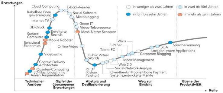 Der Gartner Hype Cycle 2009: Cloud Computing steht auf dem Höhepunkt überzogener Erwartungen, doch zumindest für Storage-Zwecke setzen deutsche Unternehmen Clouds ein.