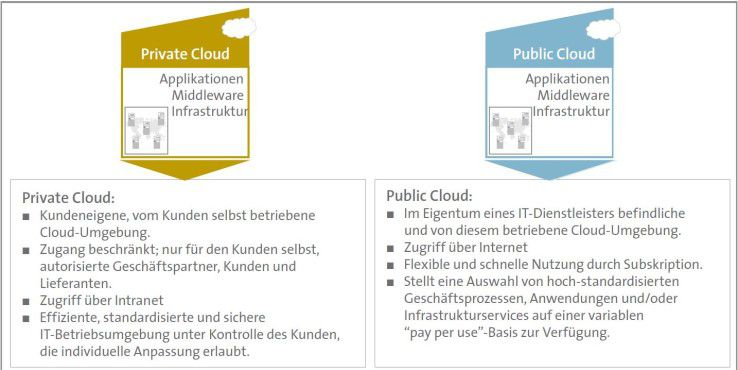 Private und Public Clouds im Überblick (Quelle: Bitkom Leitfaden Cloud Computing).