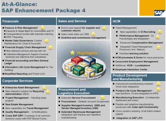 Übersicht über die leistungen der Enhancement Packages 4.