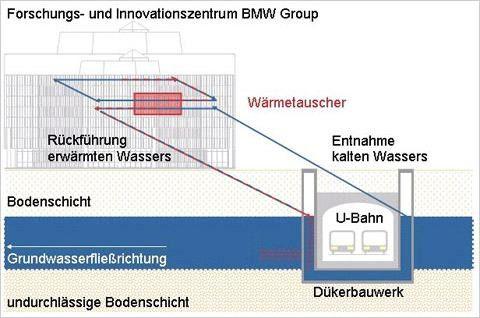 Schematische Darstellung von der Wasserentnahme im Düker, Transport zum Rechenzentrum und Wasserrückführung in das Dükerbauwerk (Quelle:BMW Group).