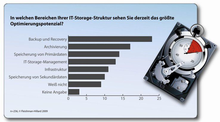 Das größte Optimierungspotential besteht laut Studie im Bereich Backup und Recovery.