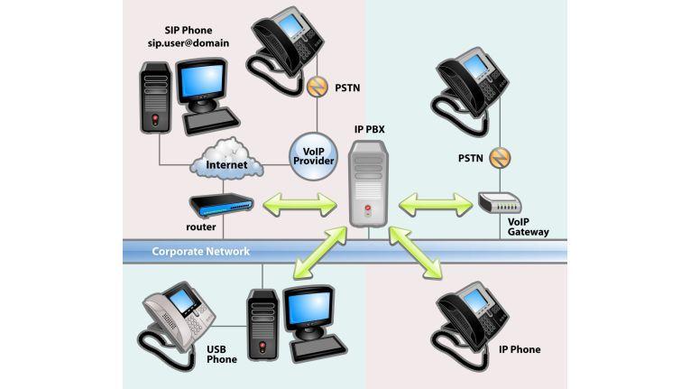 Die VoIP-Software 3CX des gleichnamigen Herstellers macht aus einem Standardserver eine Kommunikationszentrale.