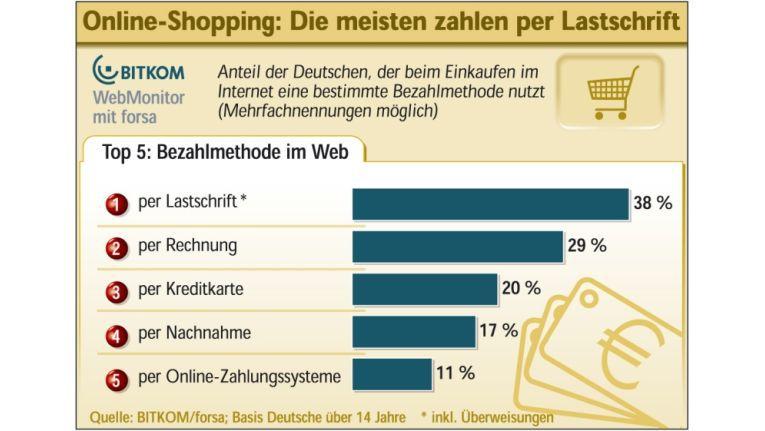 Nach wie vor sind Überweisung und Lastschrift die Lieblings-Bezahlweisen der deutschen Internetkäufer.