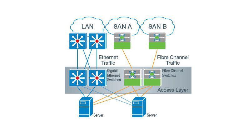 Doppelte Sicherheit: Bei Hochverfügbarkeit (HA) besitzt jedes System mindestens zwei HBAs und zwei Netzwerkkarten. Der Verkabelungsaufwand ist groß.