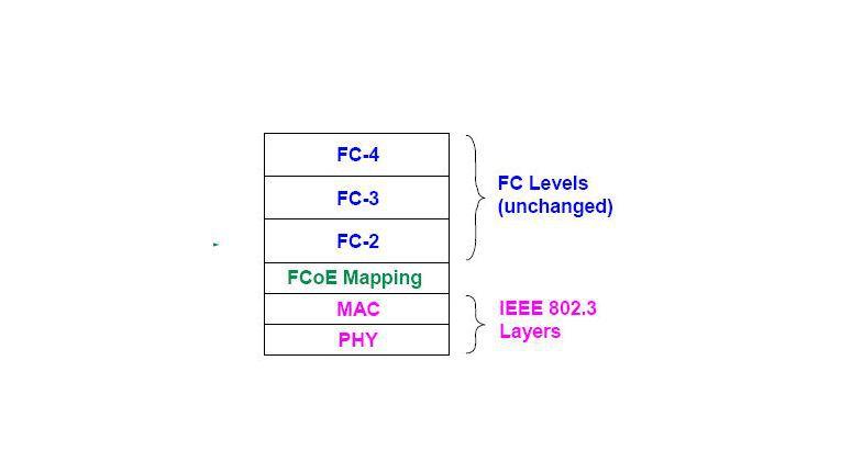 Mapping: FCoE ersetzt lediglich Layer 0 und 1 durch entsprechende IEEE-802.3-Layer.