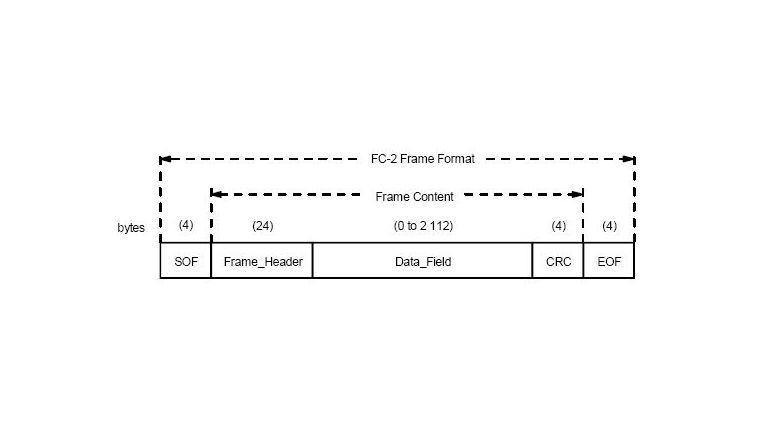 Frame-Aufbau: Die Nutzlast eines FC-Frames beträgt bis zu 2.112 Byte, der Protokoll-Overhead liegt bei lediglich 36 Byte.