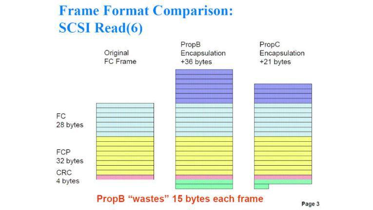 Kapselungsmethoden: Das Frame-Format PropB benötigt im Vergleich zu PropC 15 weitere Bytes für die Frame-Kapselung.