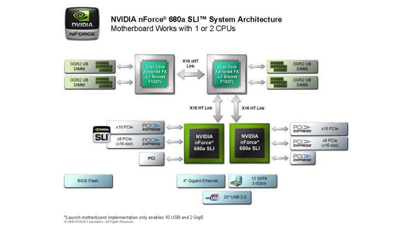 Blockschaltbild: Der NVIDIA-Chipsatz nForce 680a SLI im Detail. (Quelle: NVIDIA)