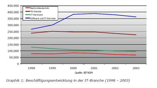 Beschäftigungsentwicklung in der IT-Branche (1998 - 2003)