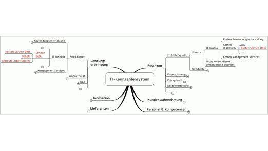 IT-Kennzahlensysteme: Die mehrstufige Aggregation erlaubt operative und strategische Steuerung.
