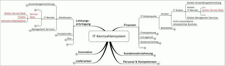 Die Einführung von IT-Kennzahlensystemen ist für IT-Verantwortliche ein schwieriges Feld.