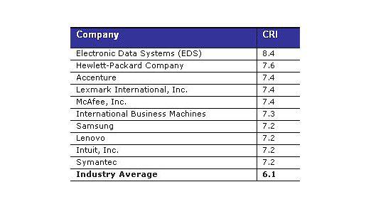 Die Firma Electronic Data Systems war am freundlichsten zu ihren Kunden und erreichte 8,4 Punkte.