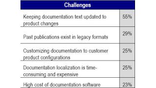 Dokumentation muss mit der Entwicklung der Artikel beginnen: Die Dokumentation von Produkten gehört ins CMS