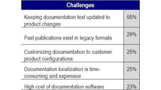 Die größten Herausforderungen bei der Produkt-Dokumentation