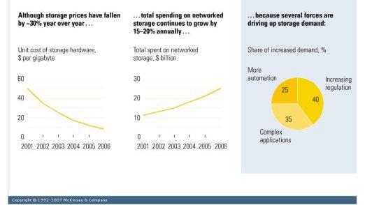 Obwohl die Preise für Speicherlösungen pro Jahr um etwa 30 Prozent sinken, geben viele Unternehmen jährlich immer mehr Geld für Storage aus.