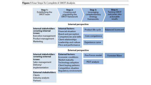 Das Schema einer SWOT-Analyse nach Forrester.