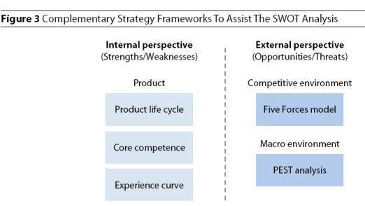 Ein SWOT-Raster von Technologie-Unternehmen.