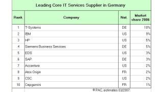 Top-5-Unternehmen verlieren Marktanteile: Übersicht deutscher IT-Services-Markt 2006