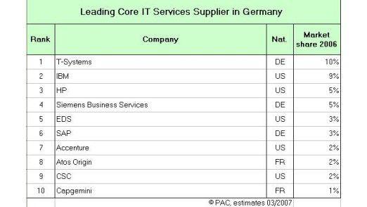 Top Ten der IT-Dienstleister (inklusive Projektgeschäft und non-kaptive Services) in Deutschland.
