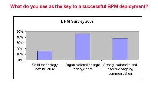 Faktoren, die über eine erfolgreiche BPM-Einführung entscheiden