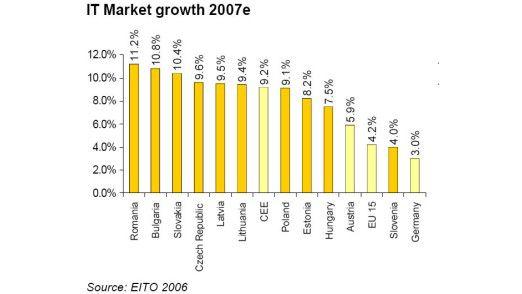 Wachstumsraten im Länder-Vergleich.