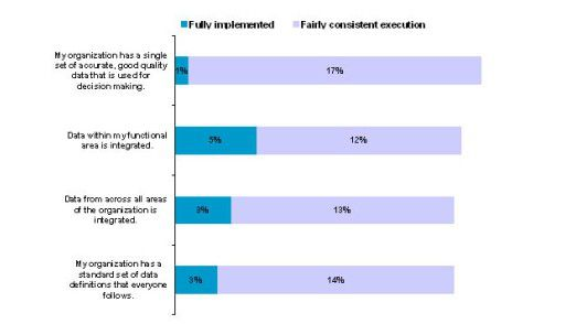 Viele Unternehmen haben noch keine einheitlichen und konsistenten Daten, was sich negativ auf die Daten-Qualität auswirkt.
