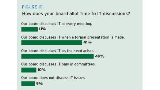 Nur jeder zehnte Vorstand diskutiert IT in jeder Sitzung.