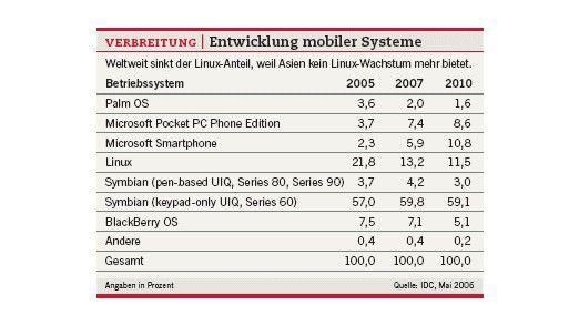 Die weltweite Entwicklung mobiler Systeme.