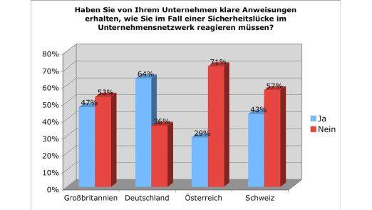 Der Nachholbedarf in Sachen Sicherheit ist nicht nur in Deutschland enorm.
