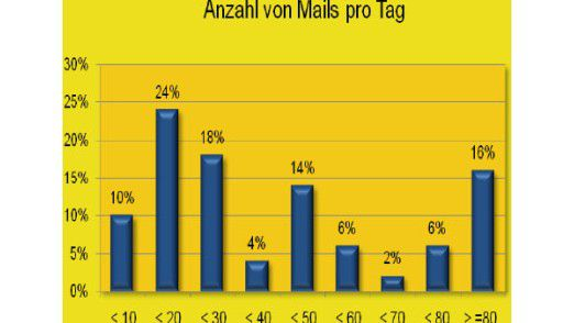 Wie viele E-Mails ein Arbeitnehmer am Tag erhält, ist höchst ungleich verteilt.