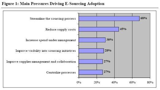 Diese Faktoren motivieren die Nutzer von E-Sourcing.