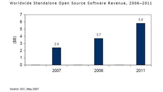 Der OSS-Markt werde sich in den kommenden Jahren prächtig entwickeln, sagen IDC-Analysten.