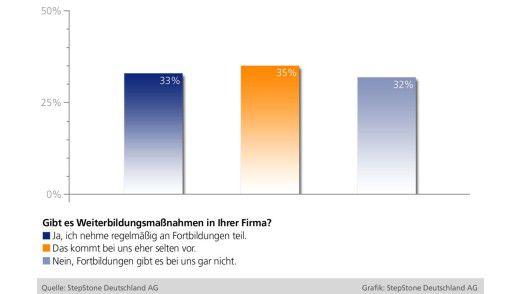 Weiterbildung ist in Deutschland kaum gefragt.