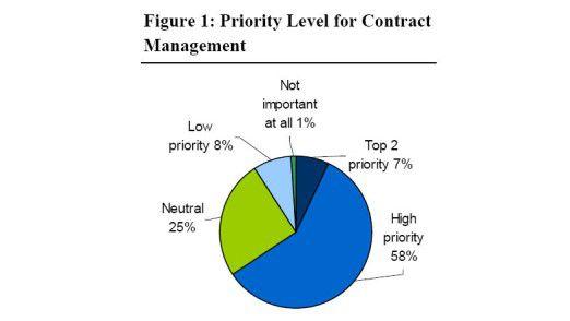 Vertrags-Management genießt hohe Priorität.