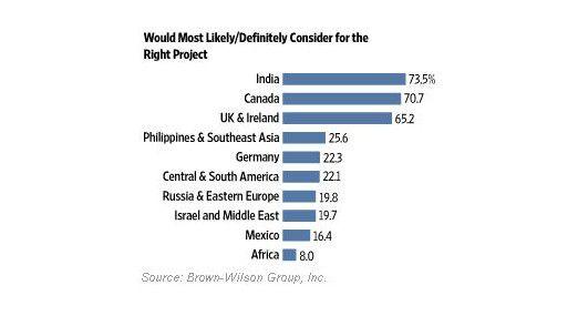 In diesen Ländern realisieren Anwender am liebsten Outsourcing-Projekte.