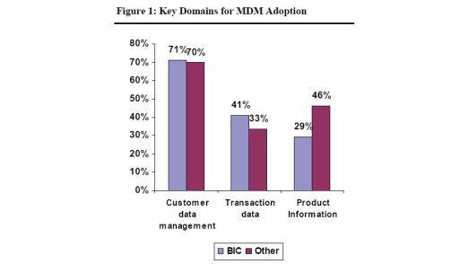 Überblick über den Einsatz von Masterdata Management.