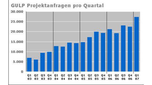 Anfragen nach IT-Freien: The only way is up.