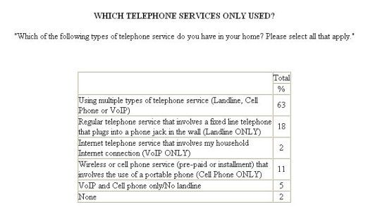 63 Prozent der US-Amerikaner verfügen über einen Mix aus Festnetz, Handy und/oder VoIP.
