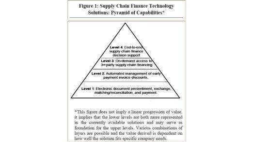 Die Entwicklungsmöglichkeit von Supply Chain Finance laut Aberdeen.