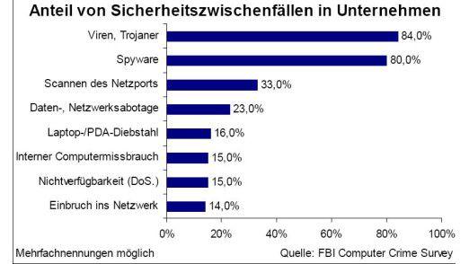 Viren und Trojaner sind die Top-Störenfriede in Firmennetzwerken.