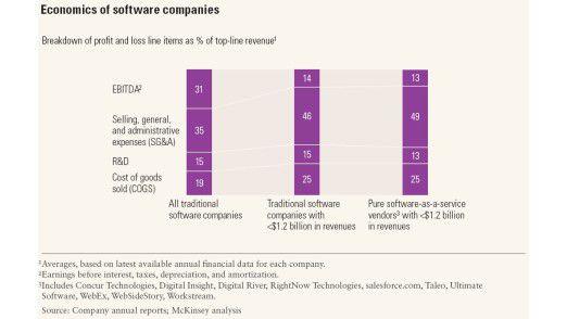 McKinsey vergleicht die SaaS-Anbieter mit der übrigen Software-Industrie.